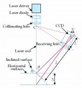 Schematic Of Laser Triangulation