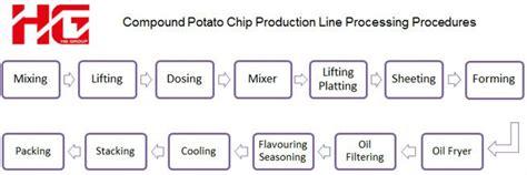 Ship Production Pdf by Pringles Lays Potato Chips Production Line China Mainland
