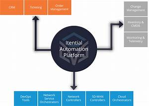 Itential Expands Automation Across Cisco Sd
