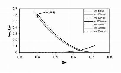 Permeability Relative Constant Method Evaluating