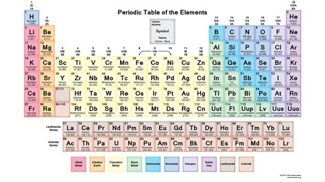what is the periodic table of elements printable periodic tables for chemistry science notes