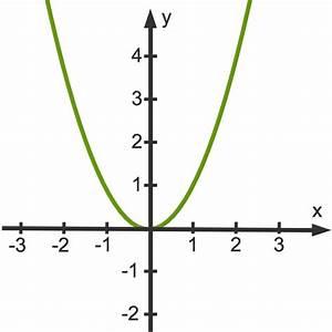 Scheitelpunktform A Berechnen : scheitelpunkt und scheitelpunktform berechnen sofatutor ~ Themetempest.com Abrechnung
