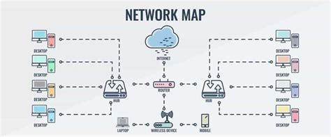 Best Network Mapping Tools Topology