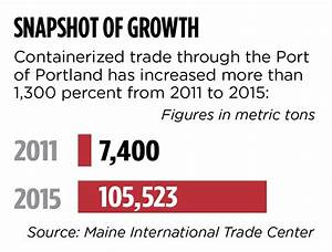 Container shipments through Portland soar by more than ...