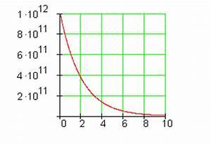 Halbwertszeit Berechnen Beispiel : logarithmen und logarithmengesetze mathe brinkmann ~ Themetempest.com Abrechnung