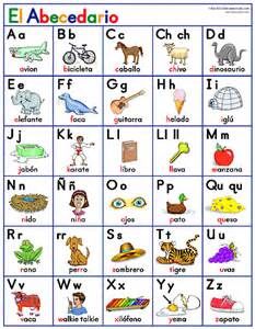 Spanish Alphabet with Examples