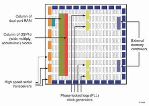 Cpld Vs Fpga  Differences Between Them And Which One To
