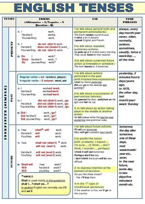 Verb Tenses (table)  Grammar Rules  Pinterest  Presents, Verb Tenses And Mobiles