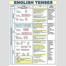 Tenses Forms (affirmative  Anegative  N Question  Q) Use Time Phrases Indefinite(simple