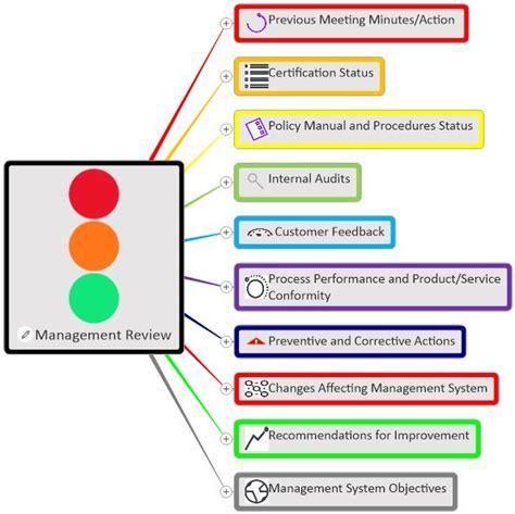 Management Review Mind Map   MindGenius