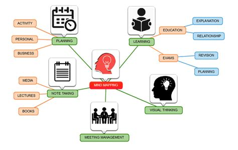 free mind mapping software mind mapping tool