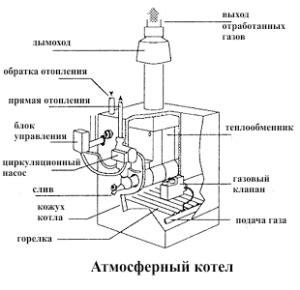 Энергосберегающие системы газового отопления и вентиляции ЭнергоСовет.ru