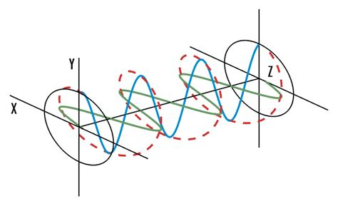 Circularly Polarized Light by Introduction To Polarization Edmund Optics