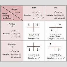End Behavior Of Polynomials! Great, I Have A Test On This Soon I Needed To See This! School