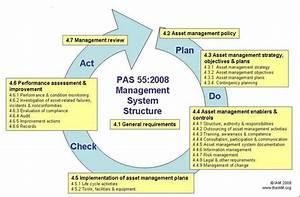 1 A Typical Asset Management Framework  Source  Iam  Pas55