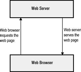 how web servers work technology portal