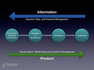 Supply Chain Management  An Introduction And Guide To