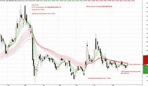 0763 Hk Zte Corporation 中兴通讯 Stock Charting Hong Kong