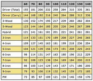 Avg Club Distance Chart Vs Swing Speed Improve Your Golf