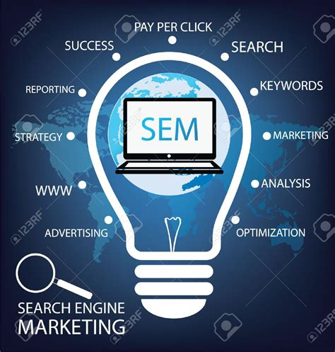 Search Engine Marketing Services - ppc management services company pay per click sem