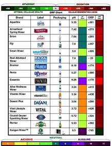 High pH Bottled Water Brands