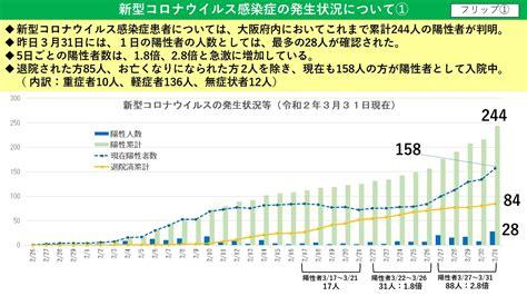大阪 府 の コロナ 感染 者 数
