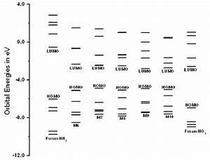 Molecular Orbital Energy Level Diagram For Molecules M6