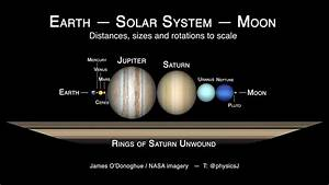 Squeezing The Solar System Between The Earth And Moon