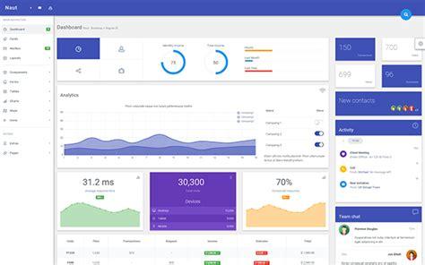 naut responsive angularjs template admin dashboards