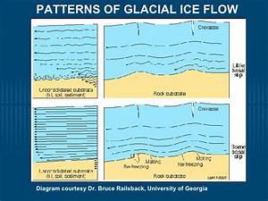 Glacier Movement