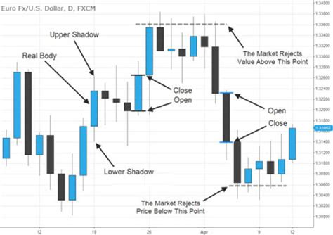 read japanese candlestick charts fx day job