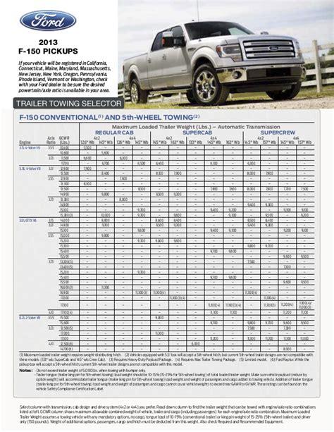 suv towing capacity chart     ford cars