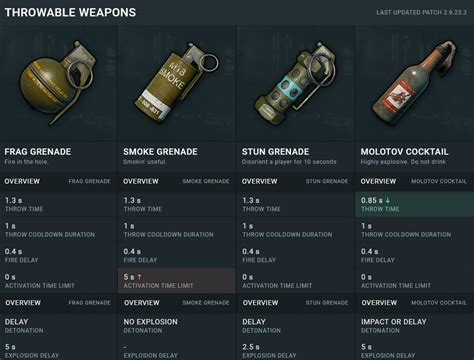 pubg items pubg characteristics of all items and weapons
