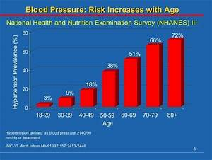Blood Pressure Chart By Age Blood Pressure Chart For Ages 50 70 99 Healthiack