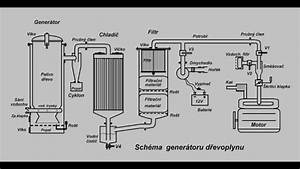Wood How To Build Wood Gas Generator Pdf Plans