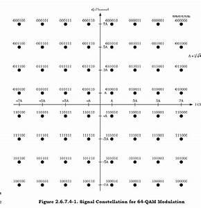 64 Qam Constellation Diagram With Symbols
