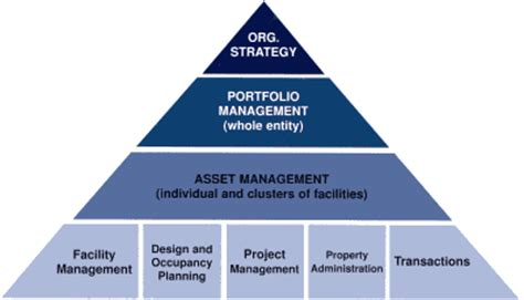 Industry Alliance Hammers Out a New Portfolio Management ...