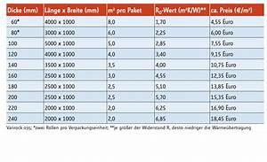 Dach Isolieren Kosten : d mmung dachboden kosten dachboden d mmen geschossdecken ~ Lizthompson.info Haus und Dekorationen