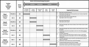 Performance Level Berechnen : seismic engineering guidelines stanford environmental health safety ~ Themetempest.com Abrechnung