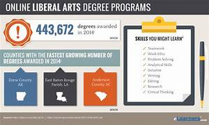 Online Liberal Arts Degree | Liberal Arts Subjects Online