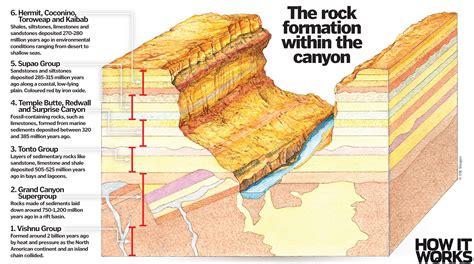 grand canyon form   works magazine