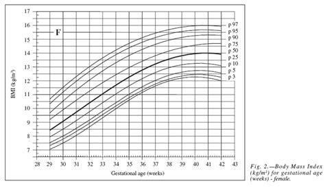 valores de indice de  corporal en recien nacidos de acuerdo  la edad gestacional