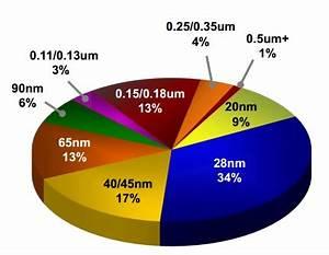 TSMC Reports Record Sales | Electronics360