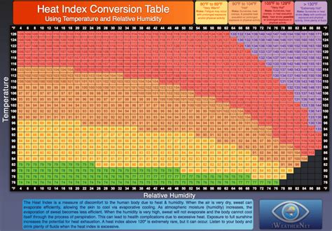 Dew Point Conversion Charts