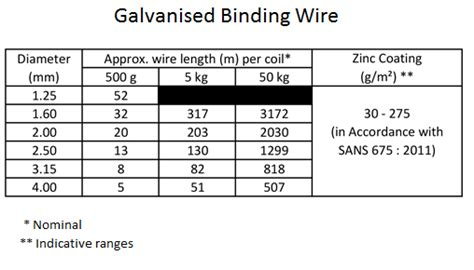 Cwi Converts Process Wire Produce Fencing Products For
