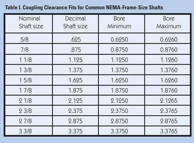 motor shaft size chart impremedianet