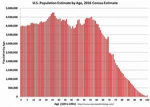 Calculated Risk: U.S. Demographics: Largest 5-year cohorts ...