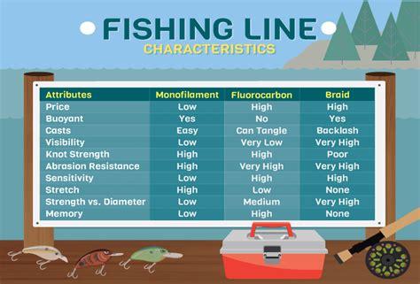 common types  fishing  brian  eliason