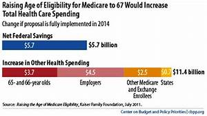 Medicare Eligibility Age Chart The Great Social Security Heist The Progressive Cynic