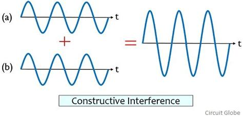 Difference Between Diffraction and Interference (with ...